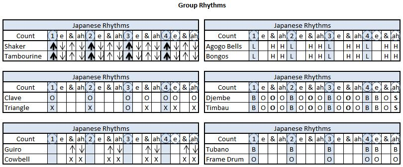 Drum Circle Japanese Group Rhythms